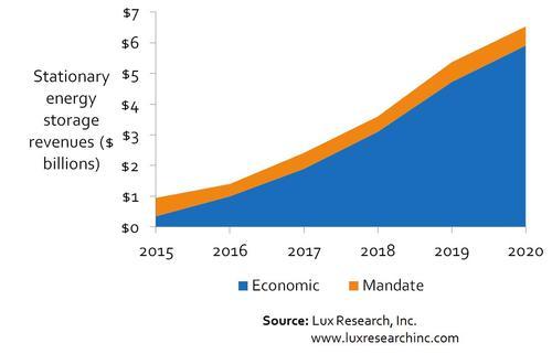 Storage Revenue Growth